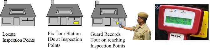 Guard Tour Monitoring system working