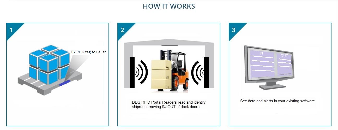 RFID Dock Door Portal for shipment verification